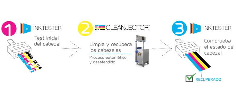 CLEANJECTOR+INKTESTER, EL SISTEMA DE CONTROL DE CABEZALES DEFINITIVO